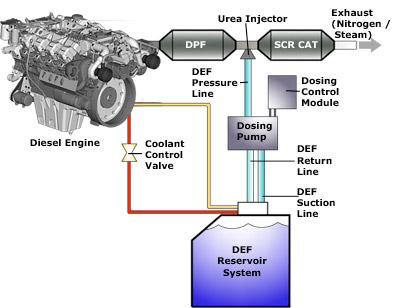 Eco-DEF Diesel Exhaust Fluid - Platinum Fuel Technology - Diesel ...